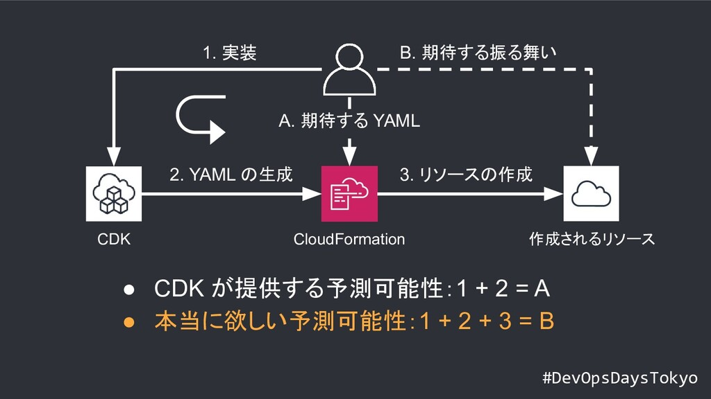 #DevOpsDaysTokyo CloudFormation CDK 作成されるリソース 1...