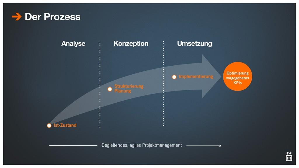 Der Prozess Ist-Zustand Analyse Strukturierung...