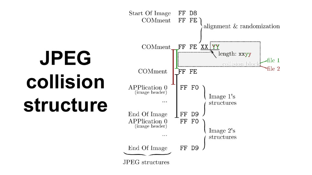 JPEG collision structure