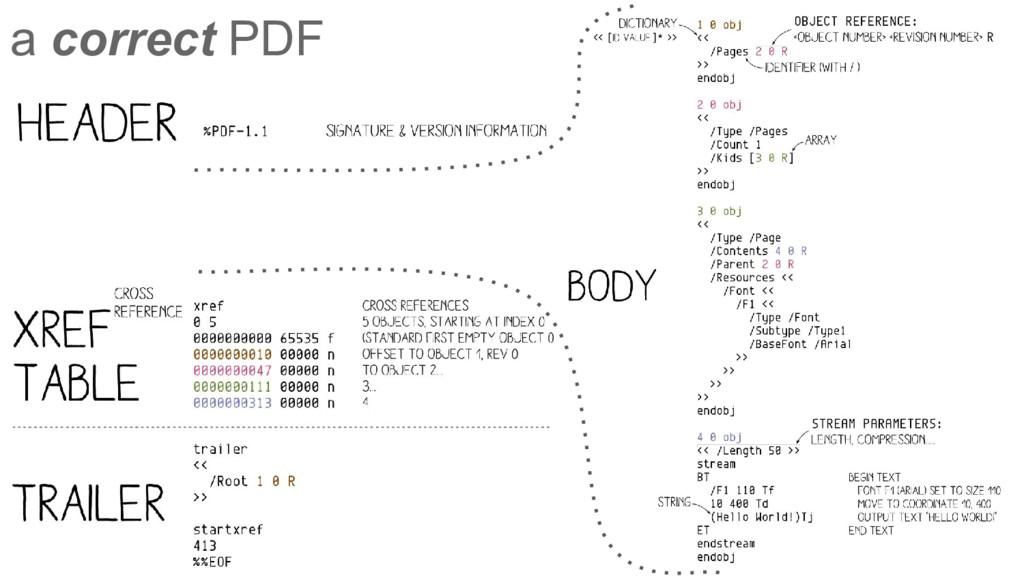 a correct PDF