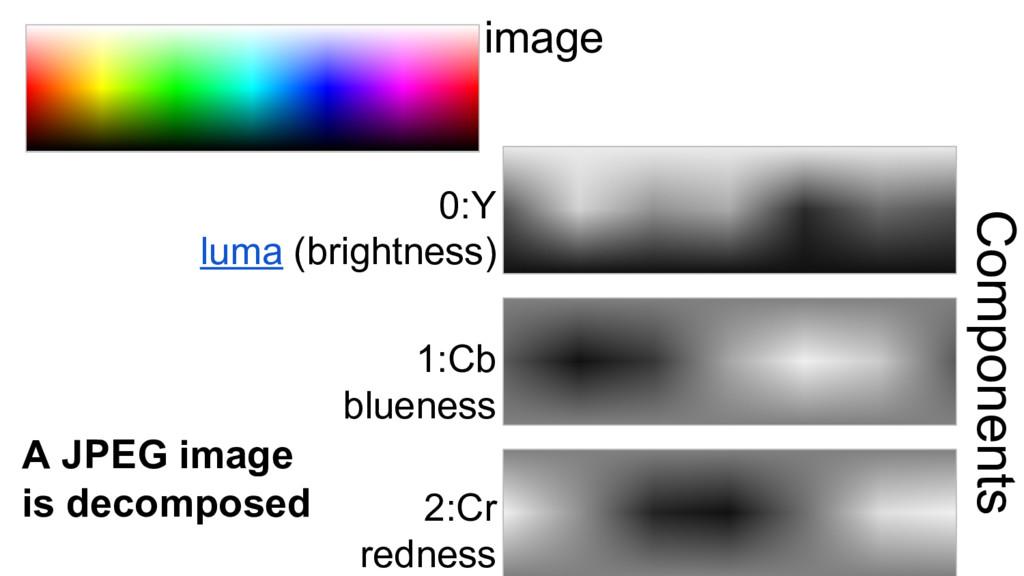 image 0:Y luma (brightness) 2:Cr redness 1:Cb b...