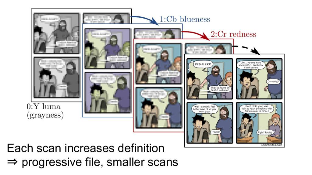 Each scan increases definition ⇒ progressive fi...