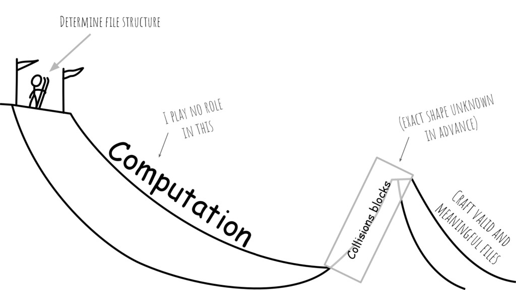 Determine file structure Computation Craft vali...