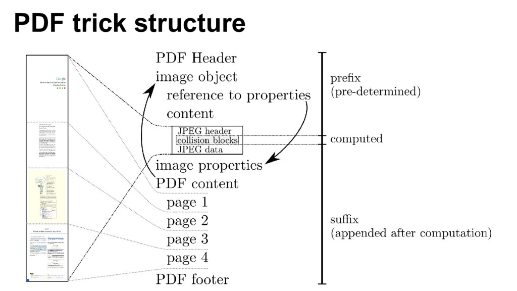 PDF trick structure