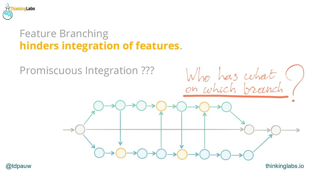 @tdpauw thinkinglabs.io Feature Branching hinde...