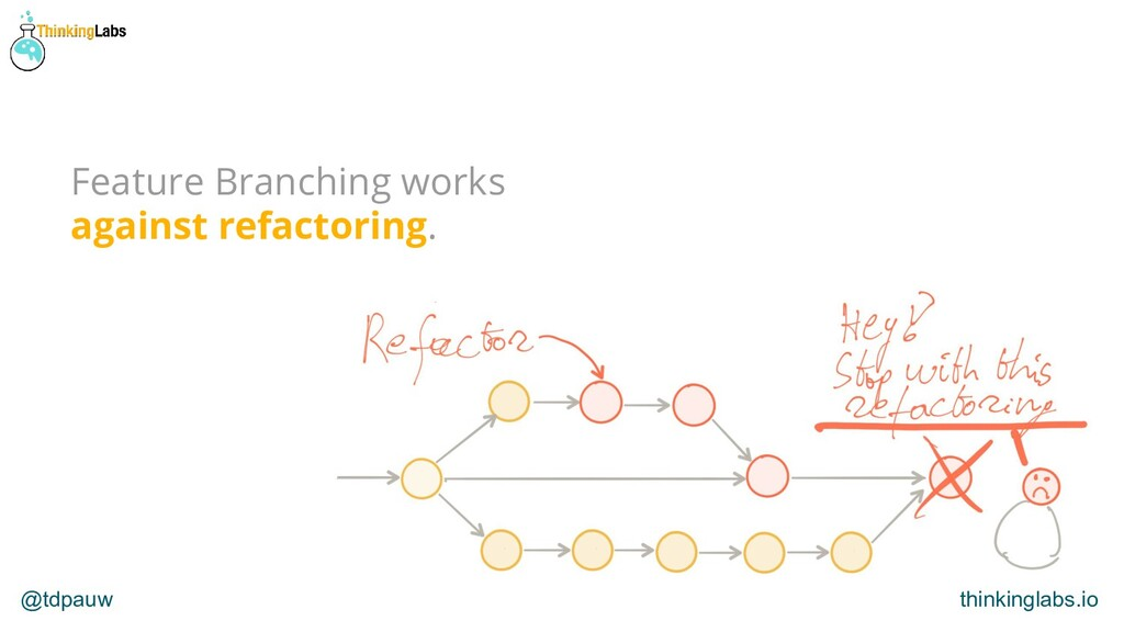 @tdpauw thinkinglabs.io Feature Branching works...