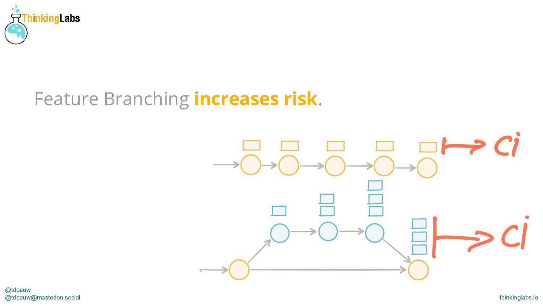 @tdpauw thinkinglabs.io Feature Branching creat...