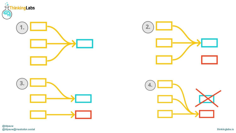 @tdpauw thinkinglabs.io Feature Toggles to deco...