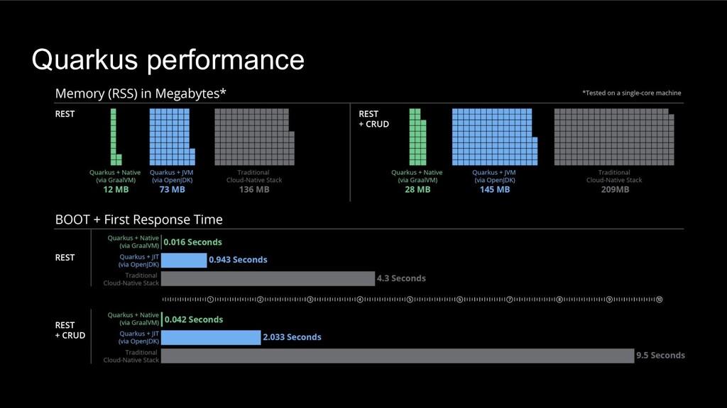 Quarkus performance