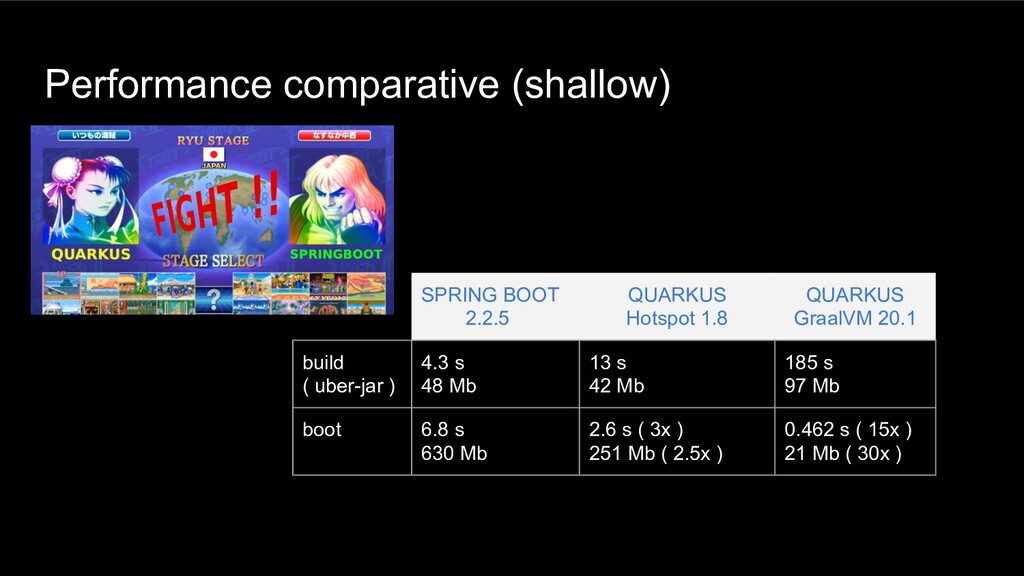Performance comparative (shallow) SPRING BOOT 2...