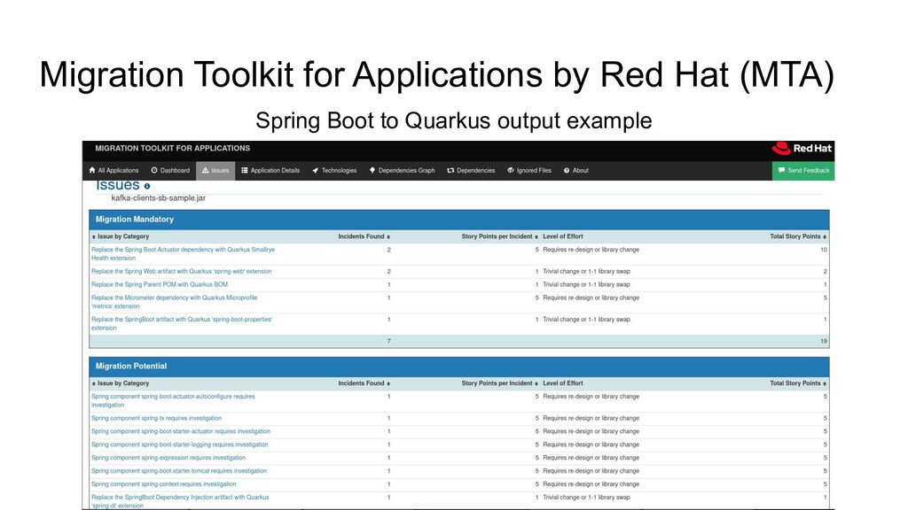 Migration Toolkit for Applications by Red Hat (...