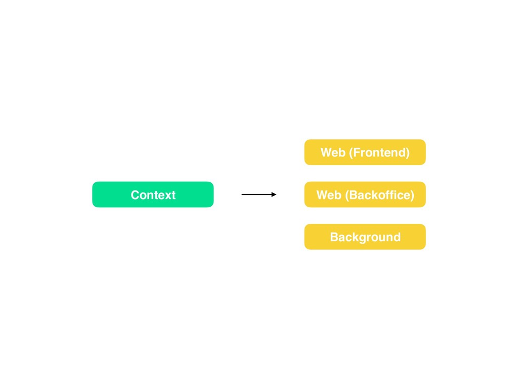 Web (Frontend) Context Background Web (Backoffic...