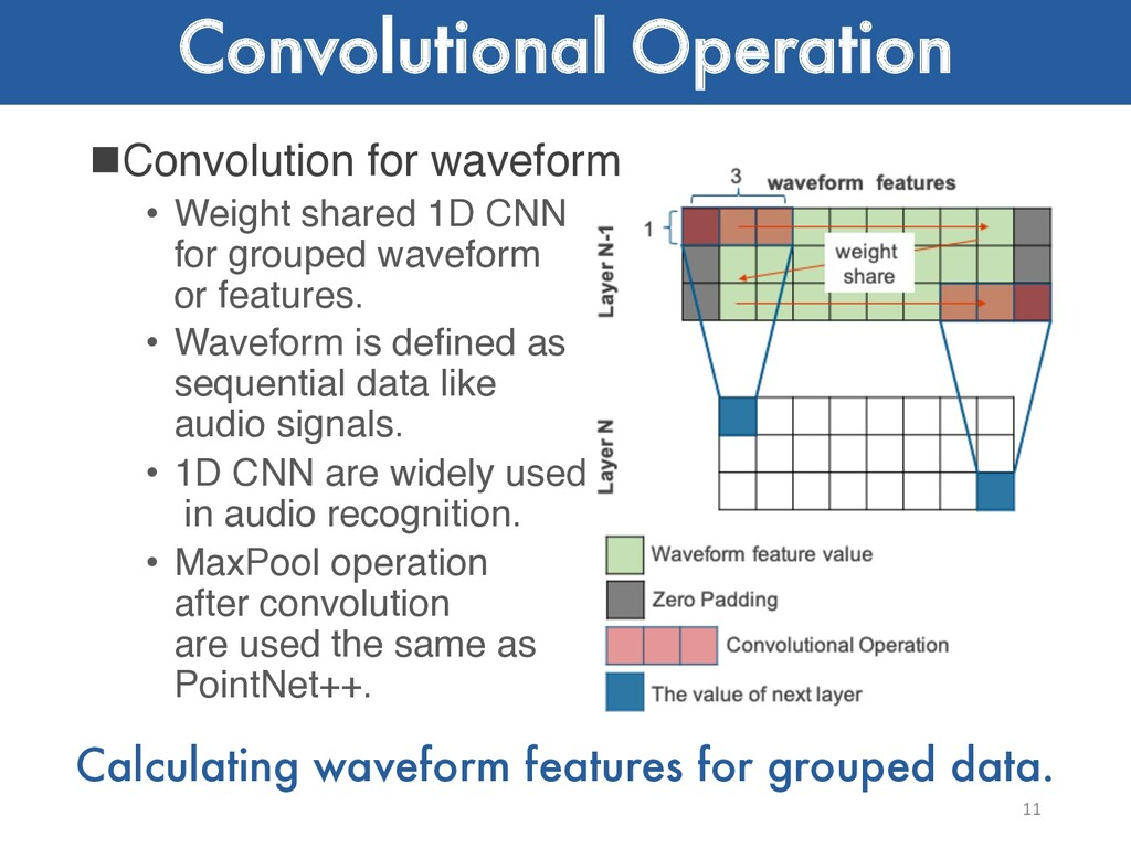 Convolutional Operation nConvolution for wavefo...