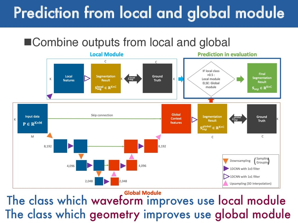 Prediction from local and global module nCombin...