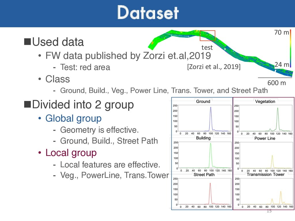 Dataset nUsed data • FW data published by Zorzi...