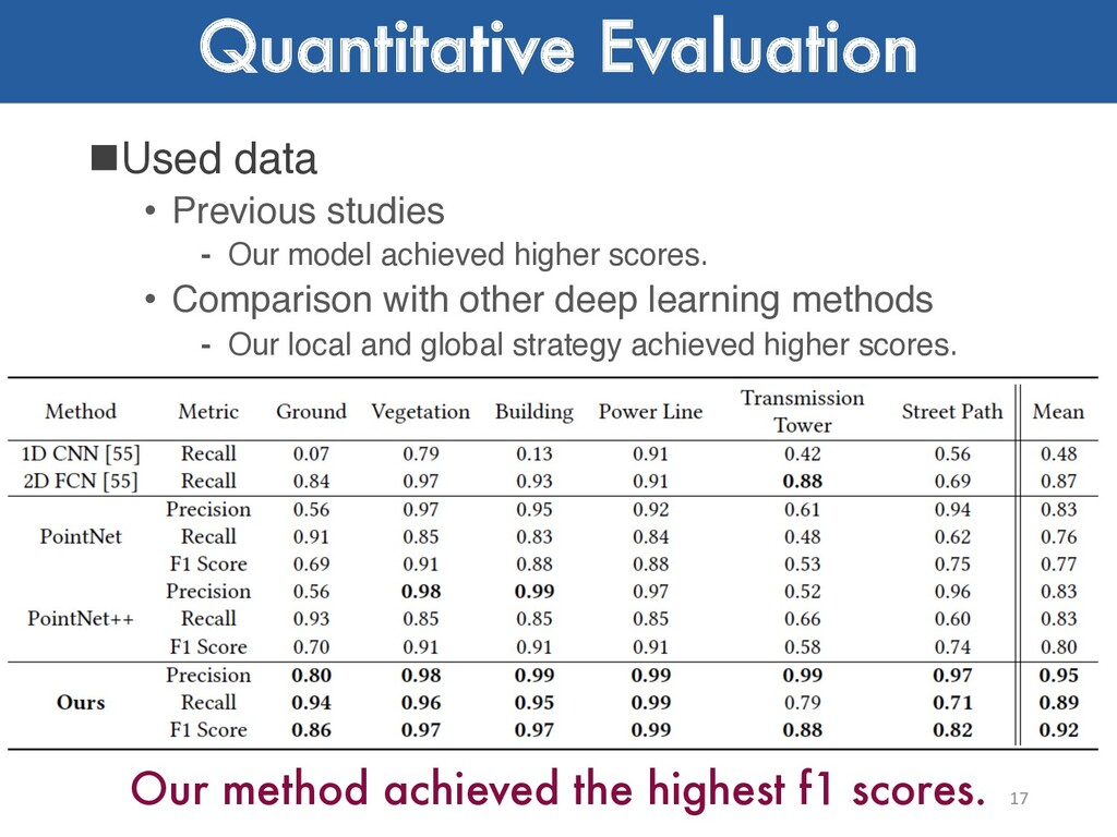 Quantitative Evaluation 17 Our method achieved ...