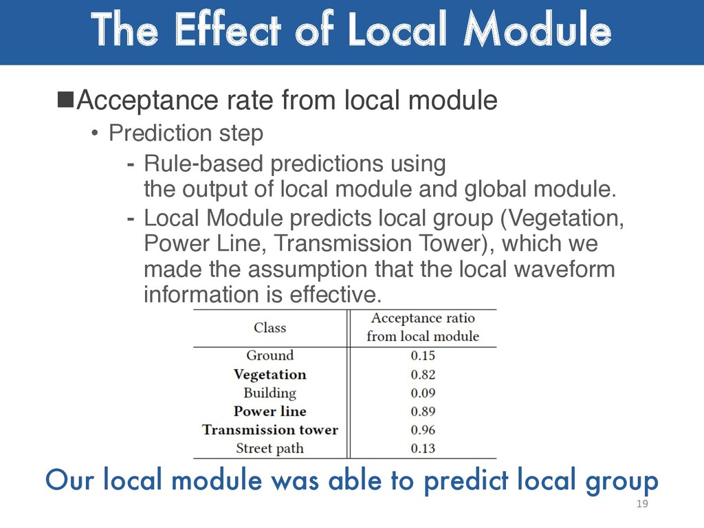 The Effect of Local Module nAcceptance rate fro...