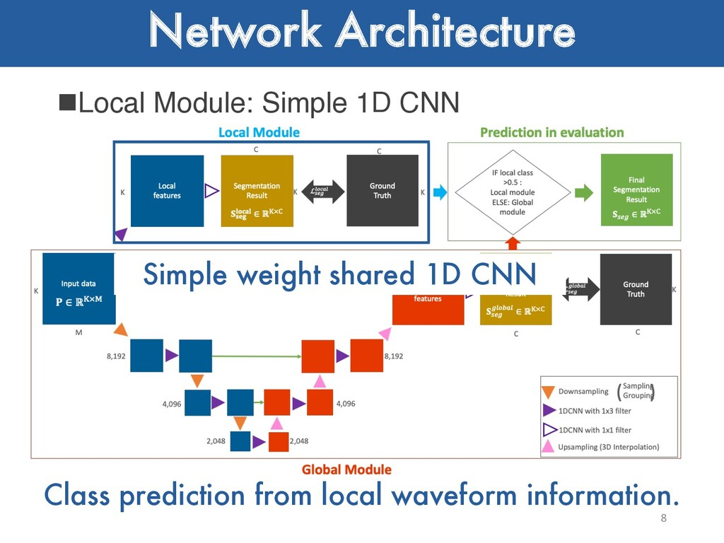 Network Architecture nLocal Module: Simple 1D C...
