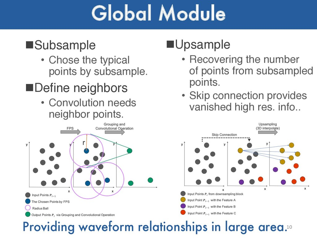 Global Module nSubsample • Chose the typical po...