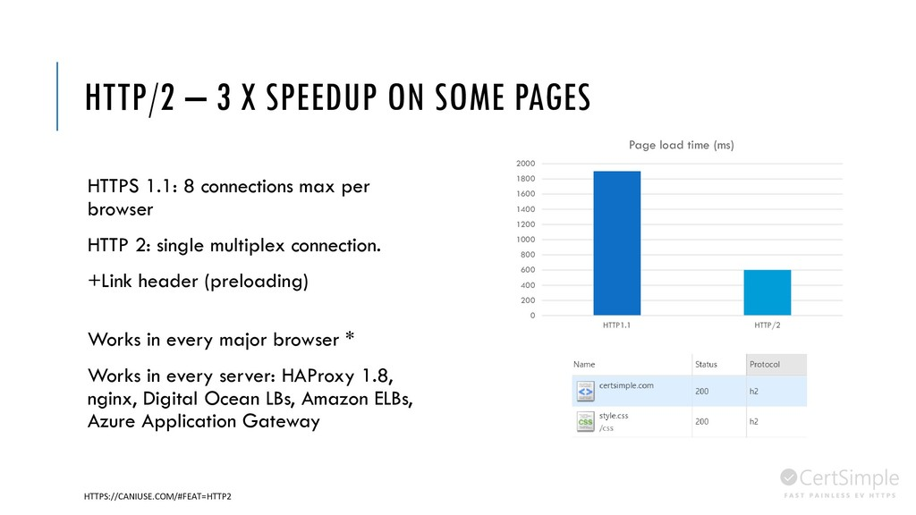 HTTP/2 – 3 X SPEEDUP ON SOME PAGES HTTPS 1.1: 8...
