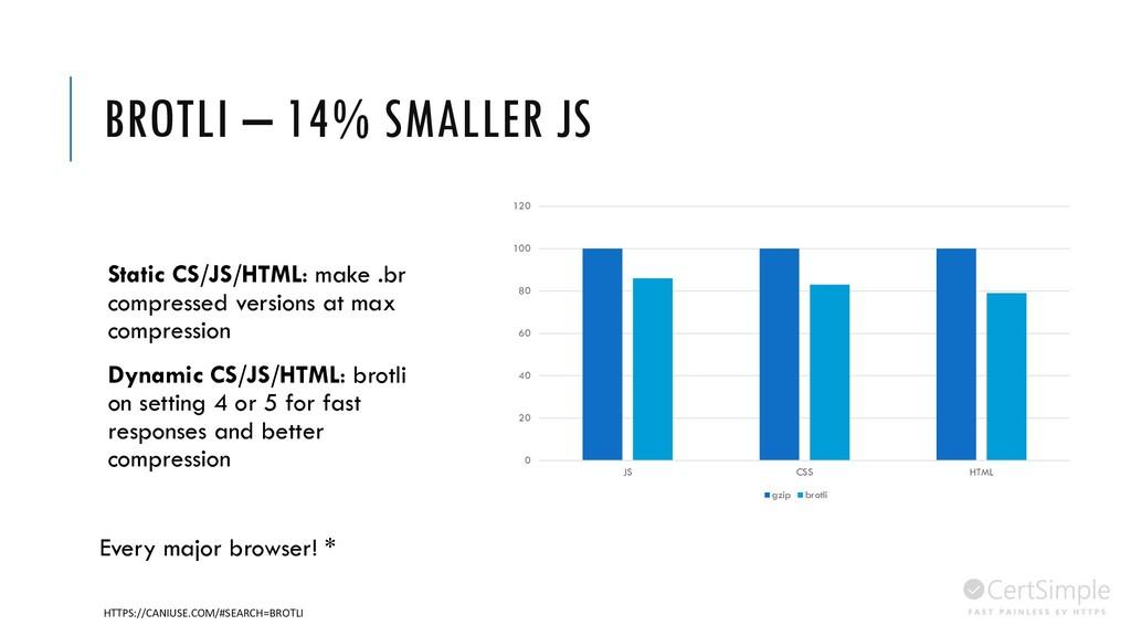 BROTLI – 14% SMALLER JS Static CS/JS/HTML: make...