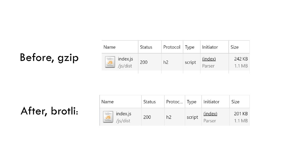 Before, gzip After, brotli: