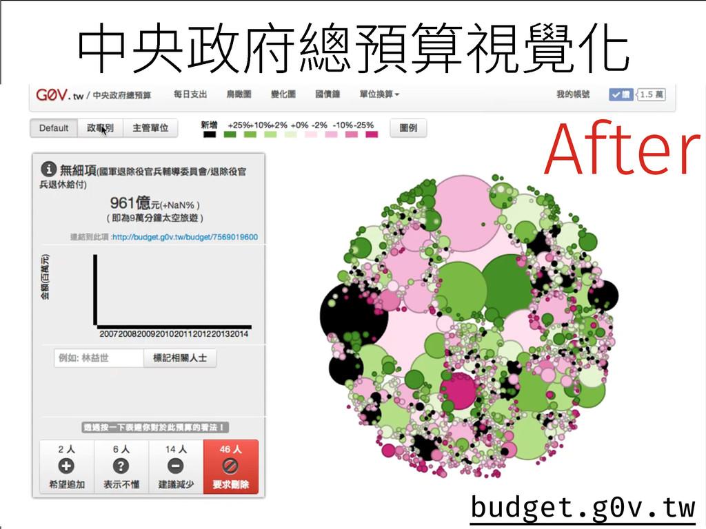⚥㣜佟䏎籏갸皿鋕錏⻋ budget.g0v.tw After