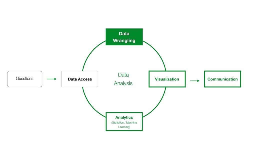Questions Communication Data Access Data Wrangl...