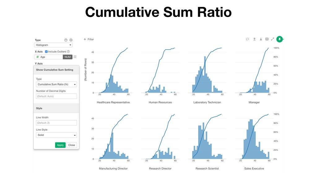 Cumulative Sum Ratio