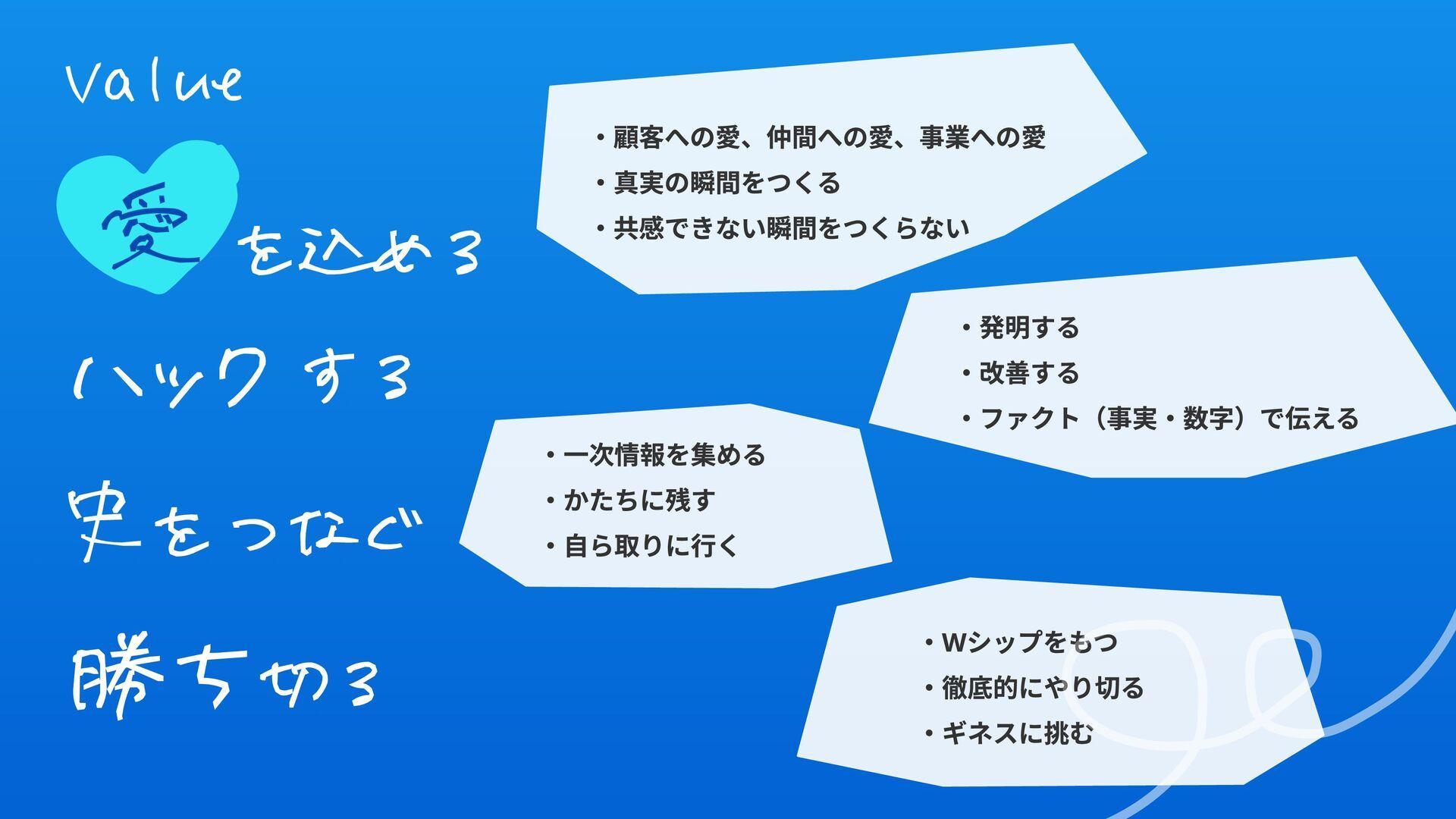 Culture Deck - バリュー/習慣 MVRの定義・役割の例 MVRの定義 MVRの役...