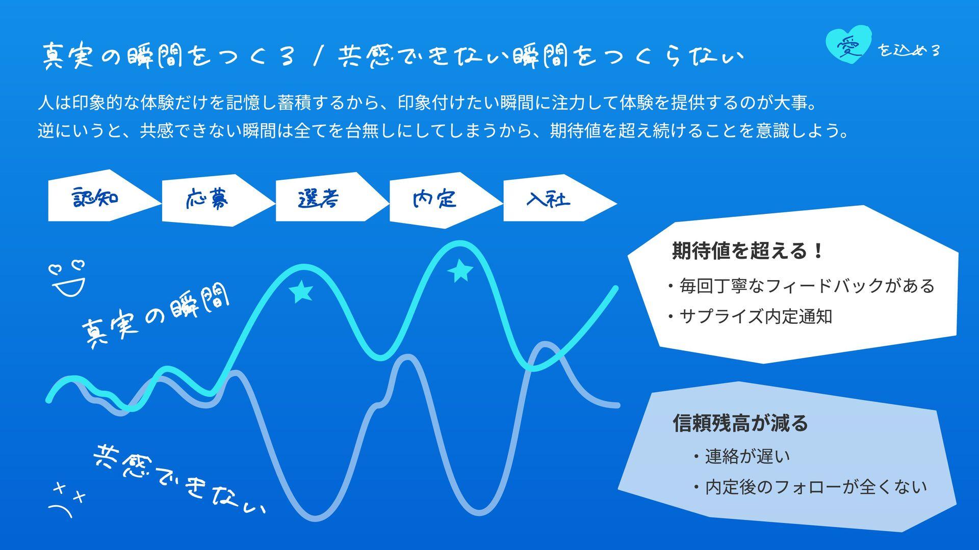 Culture Deck - バリュー/習慣 バリューと習慣の関係 HeaRの習慣(≒働き⽅や...