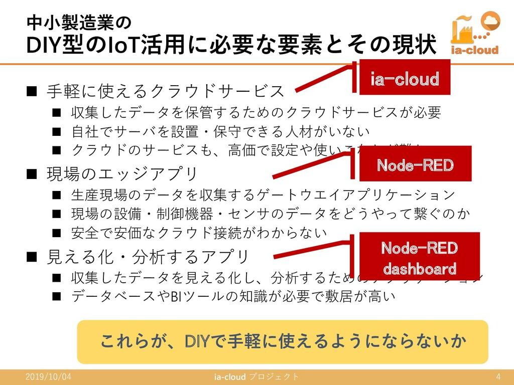 n ⼿軽に使えるクラウドサービス n 収集したデータを保管するためのクラウドサービスが必要 n...