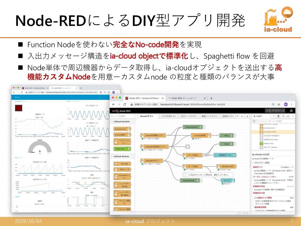 n Function Nodeを使わない完全なNo-code開発を実現 n ⼊出⼒メッセージ構...