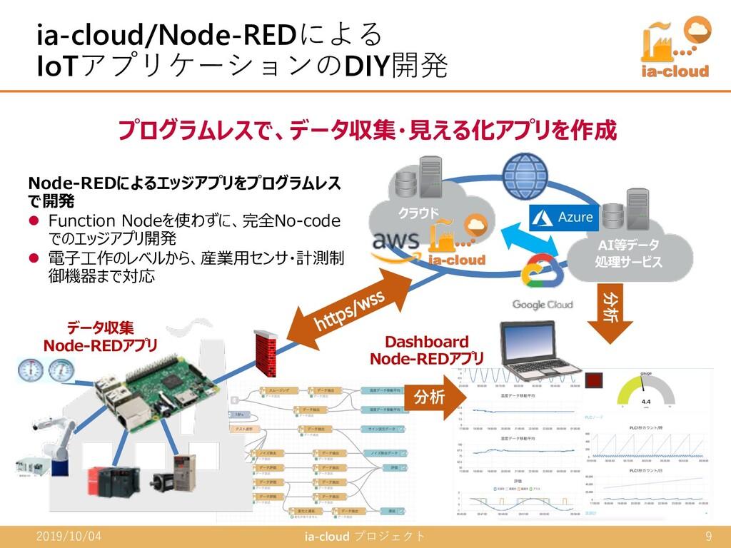 データ収集 Node-REDアプリ プログラムレスで、データ収集・⾒える化アプリを作成 Nod...