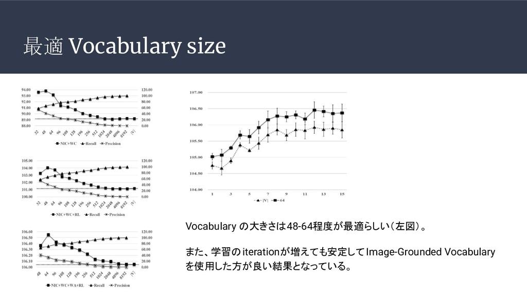最適 Vocabulary size Vocabulary の大きさは48-64程度が最適らし...