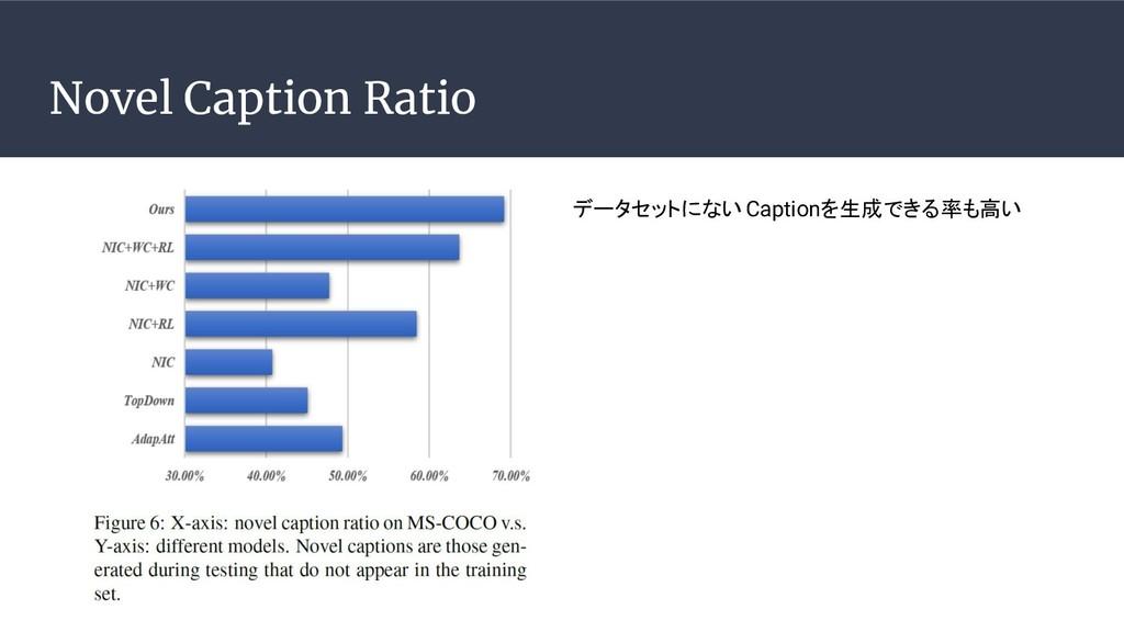 Novel Caption Ratio データセットにないCaptionを生成できる率も高い