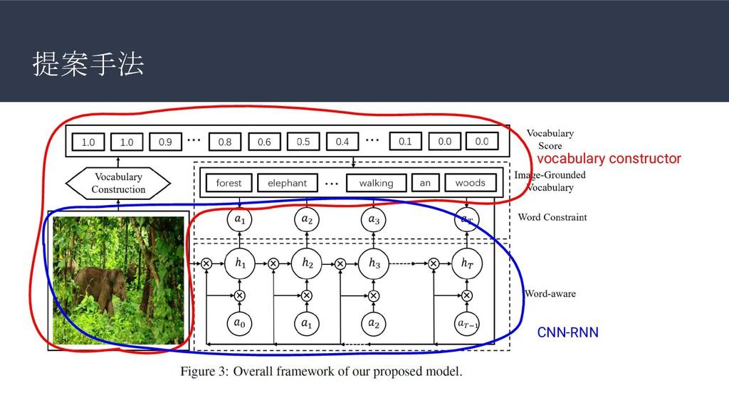 提案手法 CNN-RNN vocabulary constructor