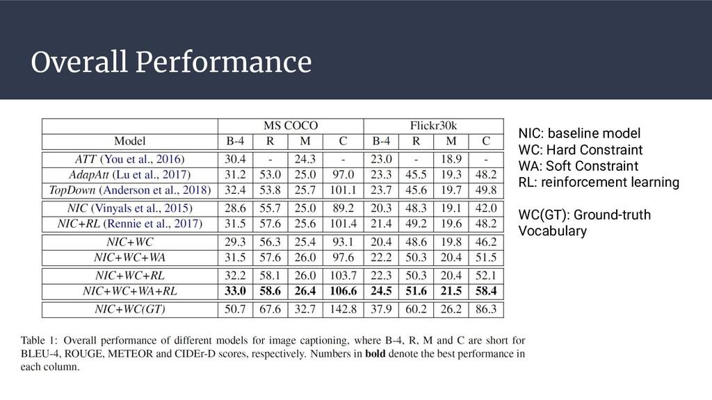 Overall Performance NIC: baseline model WC: Har...