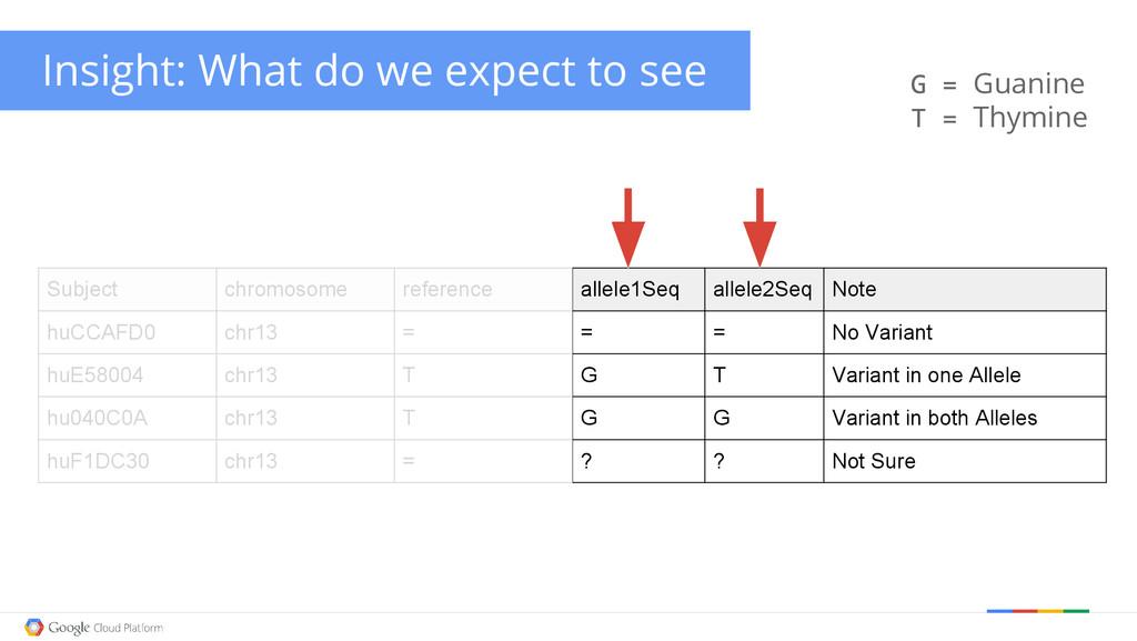 Subject chromosome reference allele1Seq allele2...