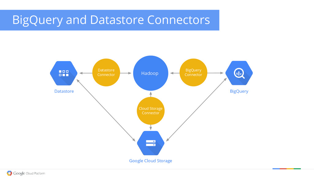 Google Cloud Storage BigQuery and Datastore Con...