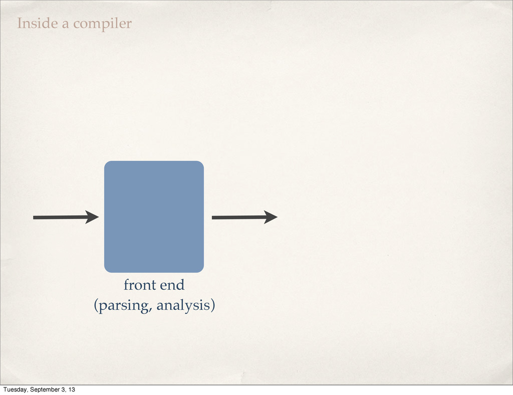 front end (parsing, analysis) Inside a compiler...