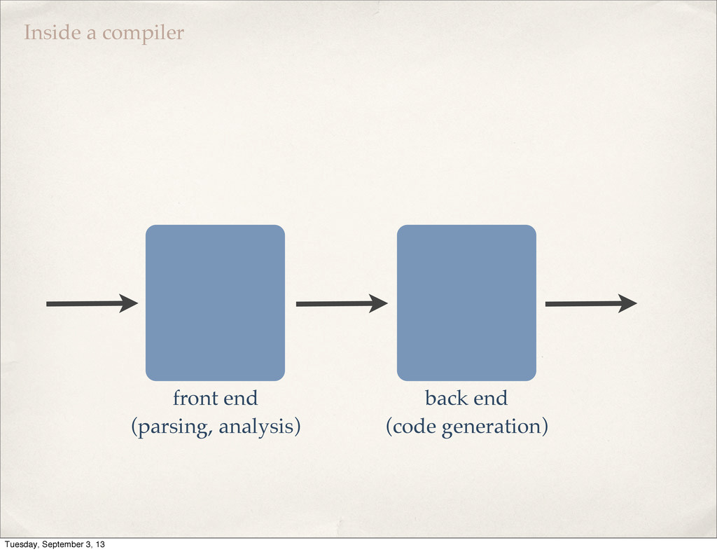 front end (parsing, analysis) back end (code ge...