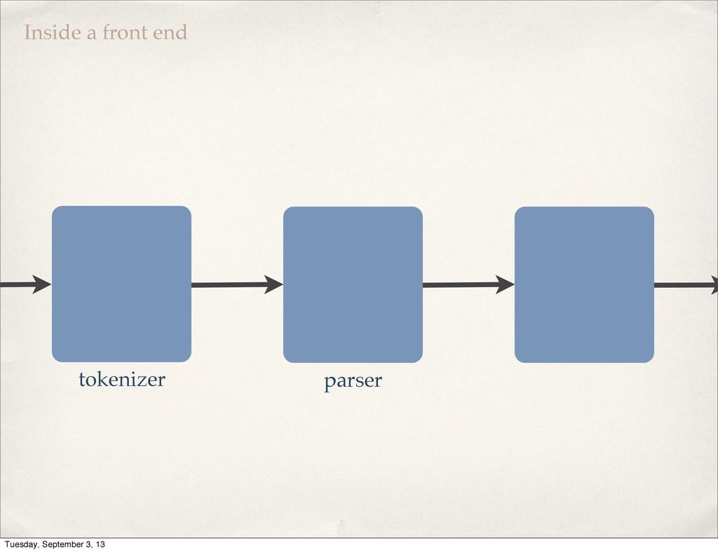 Inside a front end tokenizer parser Tuesday, Se...
