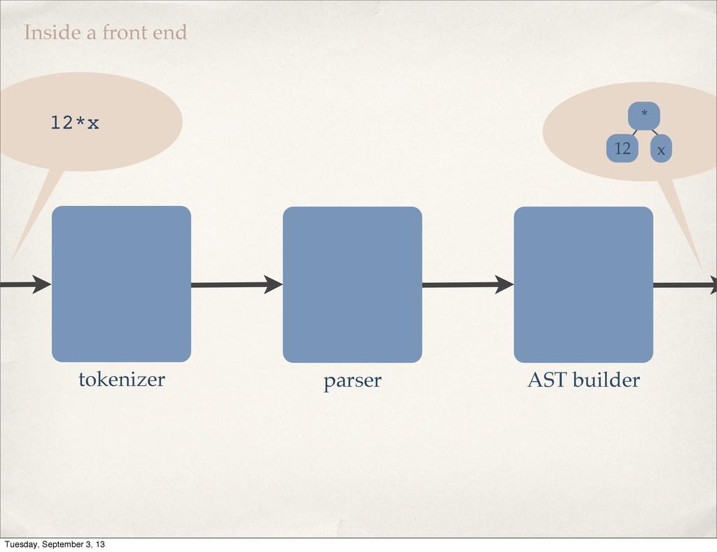 Inside a front end tokenizer parser AST builder...