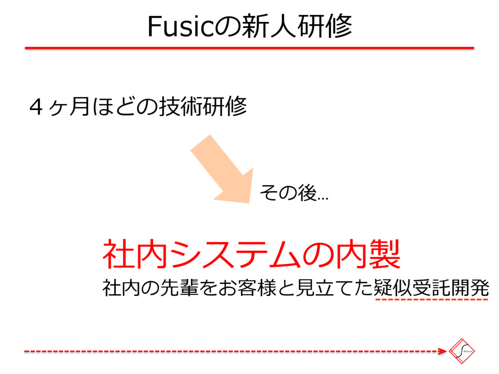 Fusicの新人研修 4ヶ月ほどの技術研修 その後... 社内システムの内製 社内の先輩をお客...