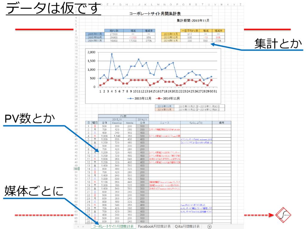 媒体ごとに PV数とか 集計とか データは仮です