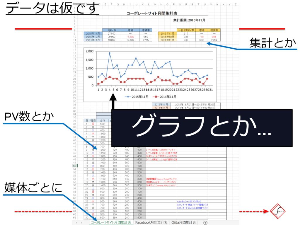媒体ごとに PV数とか 集計とか グラフとか... データは仮です