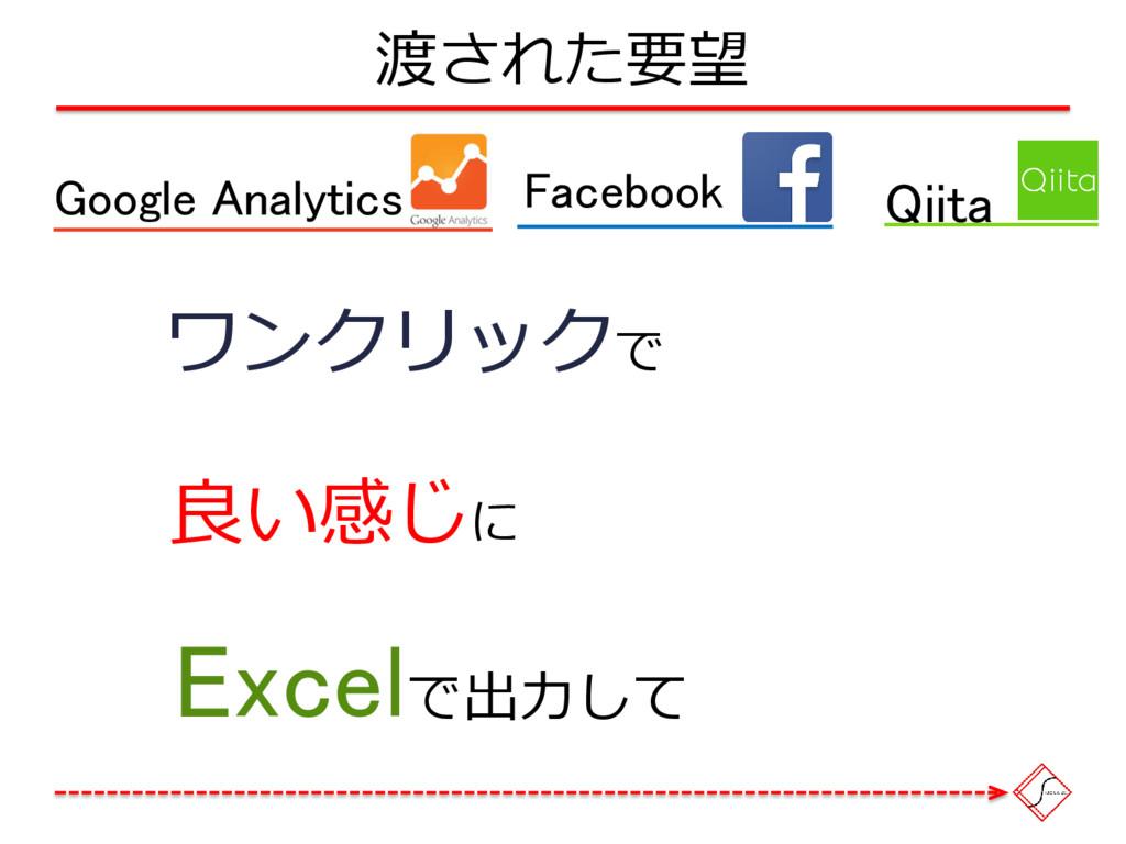 渡された要望 Google Analytics Qiita Facebook ワンクリックで ...