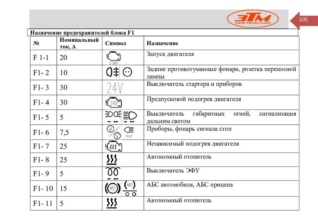 105 Назначение предохранителей блока F1 № Номин...