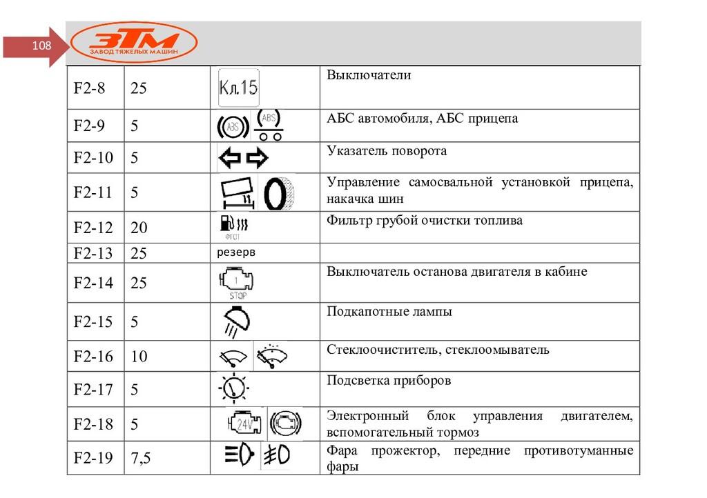 108 F2-8 25 Выключатели F2-9 5 АБС автомобиля, ...